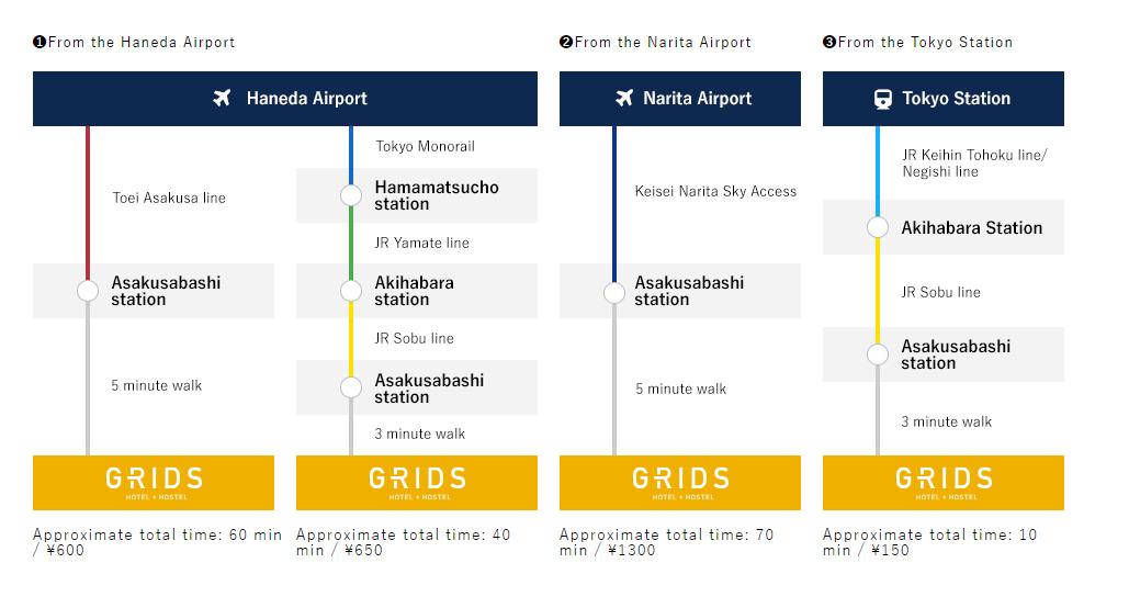圖片來源:GRIDS TOKYO ASAKUSABASHI官方網站
