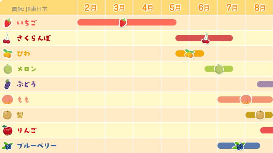 계절별 일본에서 과일따기 체험 정보
