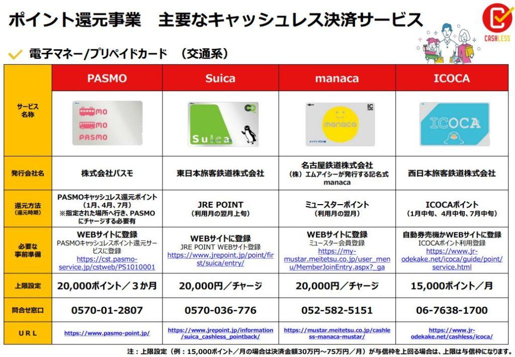 在日本用SUICA(西瓜卡),信用卡和電子錢包等消費就能得到現金回饋!