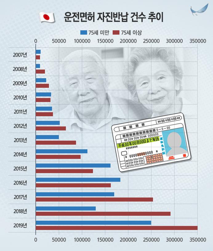 2007~2019년 일본 내 운전면허 자진반납 건수 추이. 75세 이상 운전자의 자진반납 비율이 높은 것을 알 수 있다. (자료=일본 경시청 )
