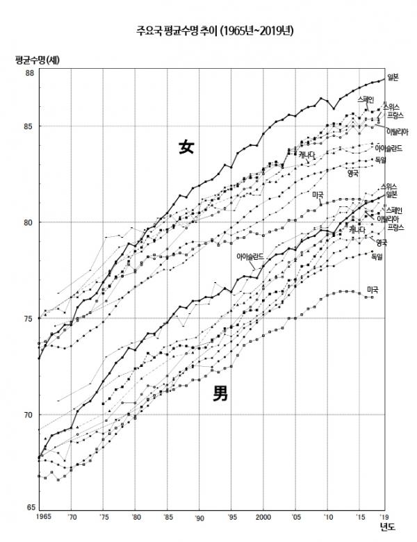 자료 : 일본 후생노동성 각주  1990년 이전의 독일은 舊 서독을 칭함.