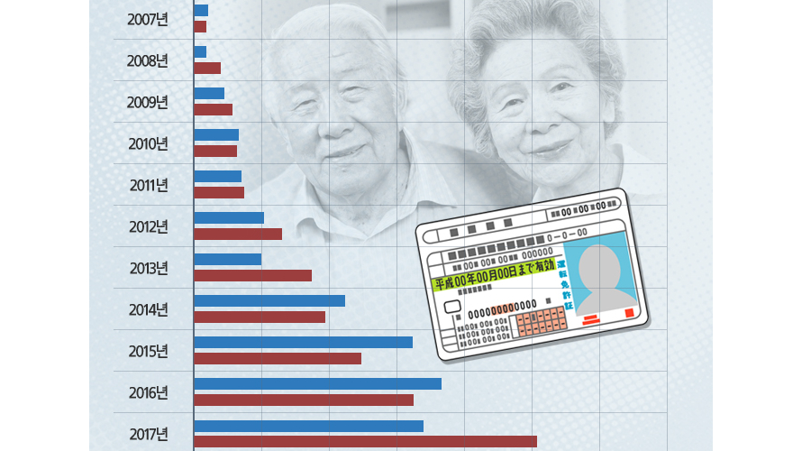 日, 운전면허증 '자진반납' 역대 최대···'교통 난민' 해결도 과제