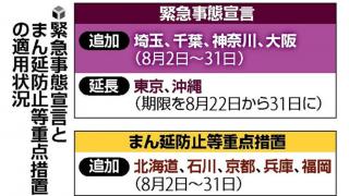 日本新冠肺炎疫情延燒  緊急事態宣言範圍再次擴大